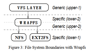 wrapfs-border.png