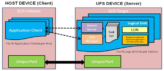 ufs-scsi-domain.png
