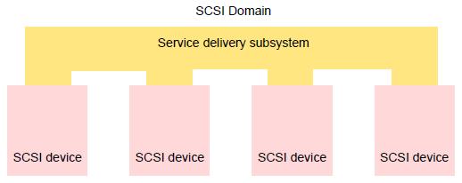 scsi-domain.png